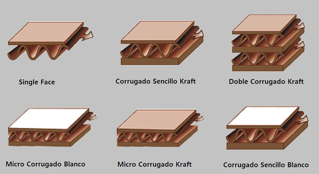 Tipos de Corrugado 2